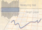 Illustration of a measuring tool and a graph